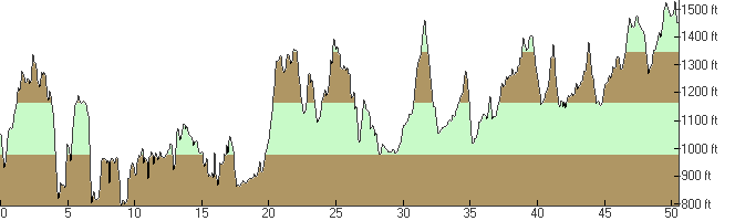 Elevation Profile of the 2016 UltraChallenge
